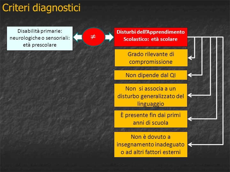 Disabilità primarie: neurologiche o sensoriali: età prescolare Disturbi dellApprendimento Scolastico: età scolare Criteri diagnostici Non è dovuto a i