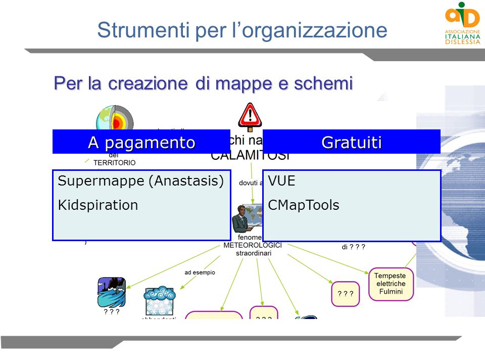 Strumenti per lorganizzazione Per la creazione di mappe e schemi A pagamento Supermappe (Anastasis) Kidspiration Gratuiti VUE CMapTools