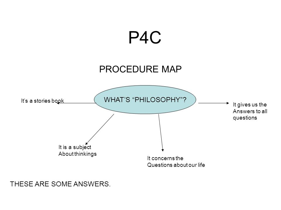 P4C PROCEDURE MAP WHATS PHILOSOPHY? Its a stories book It is a subject About thinkings It concerns the Questions about our life It gives us the Answer