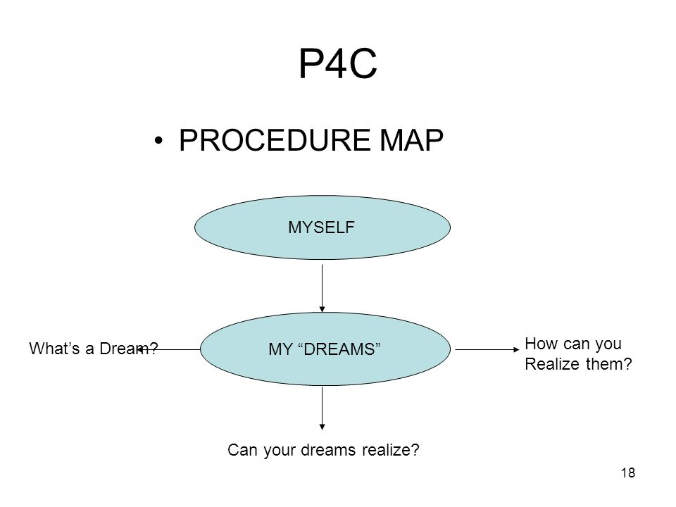 18 P4C PROCEDURE MAP MYSELF MY DREAMS Whats a Dream? Can your dreams realize? How can you Realize them?
