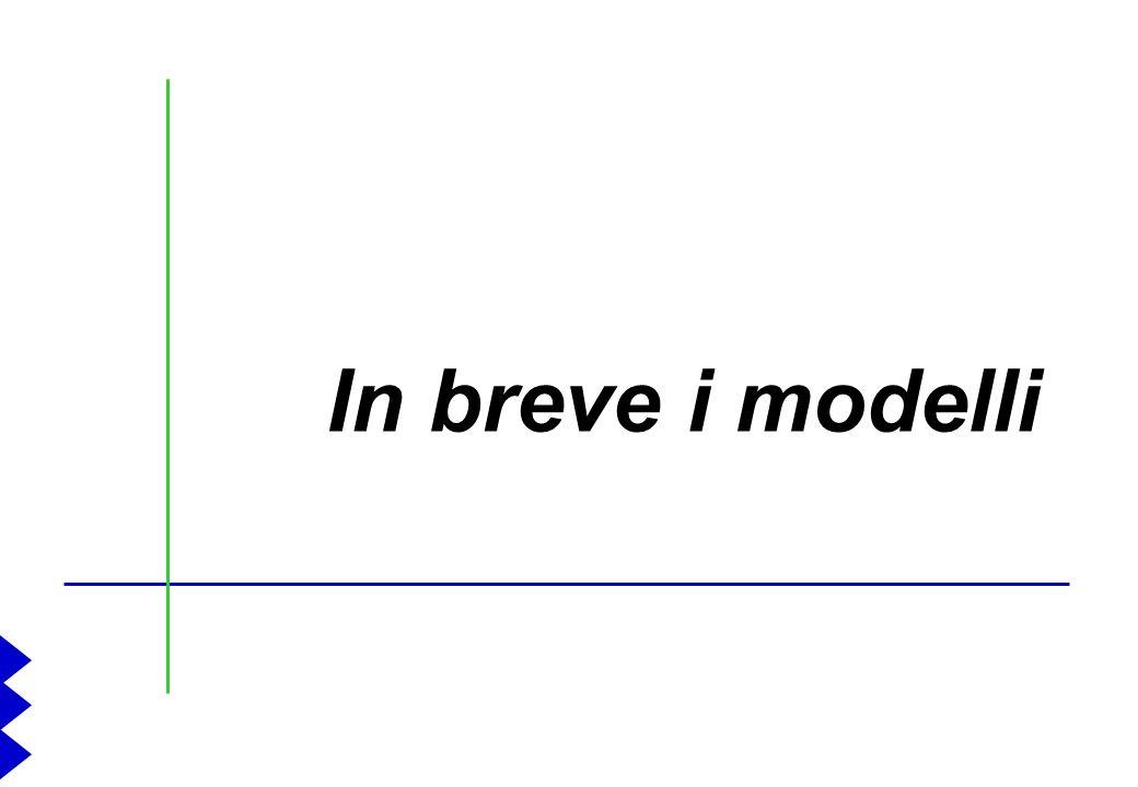 5 Cosa sintende per modelli applicativi? n Lespressione modelli applicativi non è casuale, né frutto di concessioni estetiche al linguaggio metodologi