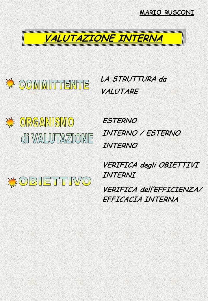 VALUTAZIONE INTERNA LA STRUTTURA da VALUTARE ESTERNO INTERNO / ESTERNO INTERNO MARIO RUSCONI VERIFICA degli OBIETTIVI INTERNI VERIFICA dellEFFICIENZA/
