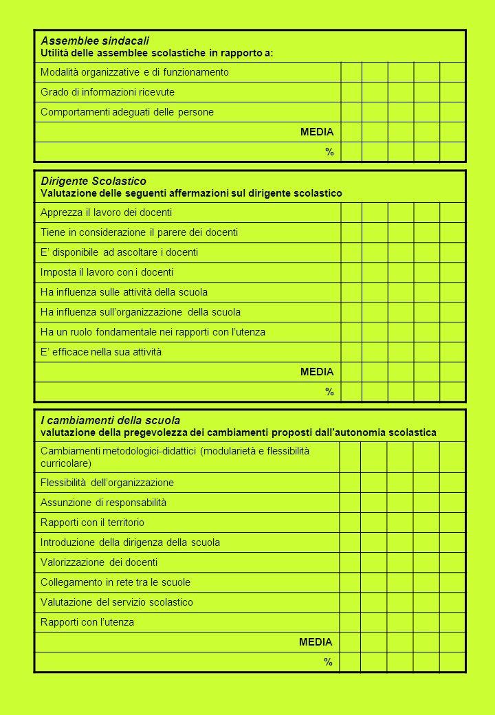 Assemblee sindacali Utilità delle assemblee scolastiche in rapporto a: Modalità organizzative e di funzionamento Grado di informazioni ricevute Compor