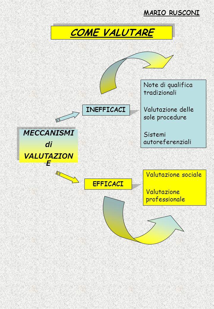 COME VALUTARE MECCANISMI di VALUTAZION E MECCANISMI di VALUTAZION E INEFFICACI EFFICACI Note di qualifica tradizionali Valutazione delle sole procedur