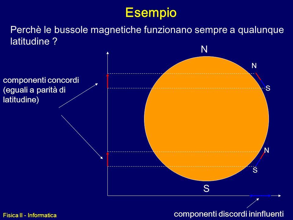 Fisica II - Informatica Intensità del Campo Magnetico Campo magnetico terrestre0.6 Gauss un comune magnete (calamita)100 Gauss macchie solari (aree su