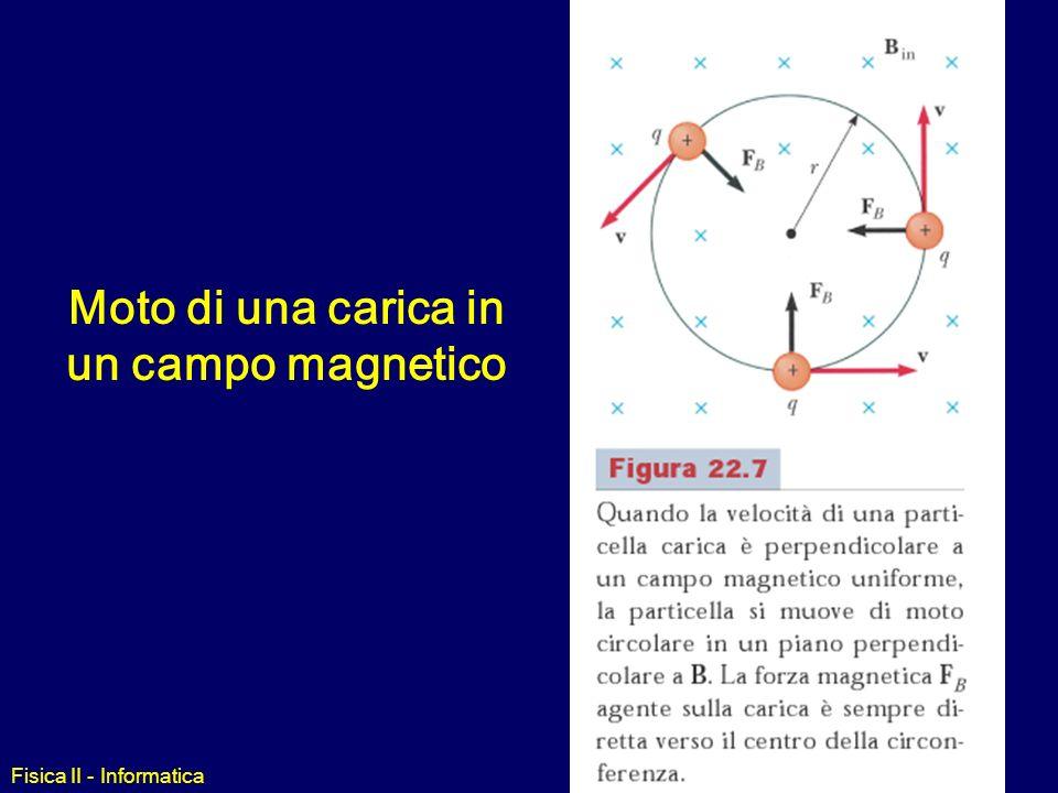 Fisica II - Informatica Esempio N S N S N S Perchè le bussole magnetiche funzionano sempre a qualunque latitudine ? componenti concordi (eguali a pari