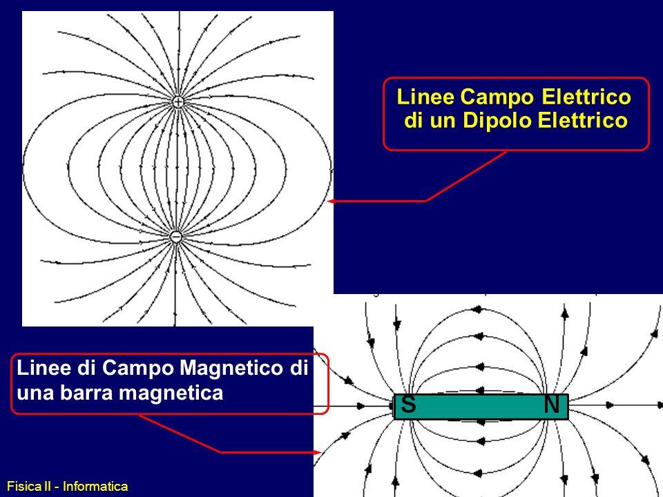 Fisica II - Informatica Barra Magnetica Un magnete... due poli: N e S Poli identici si respingono; Poli diversi si attraggono. Linee del campo magneti