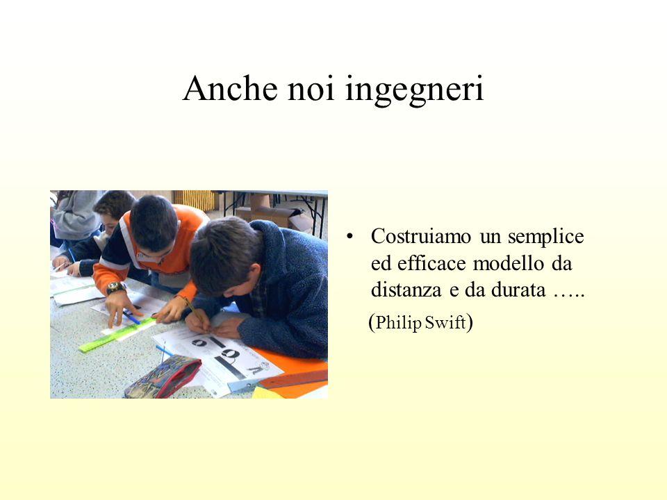 Anche noi ingegneri Costruiamo un semplice ed efficace modello da distanza e da durata …..