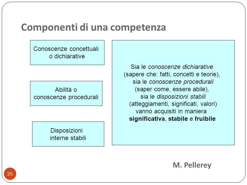 25 Componenti di una competenza Disposizioni interne stabili Abilità o conoscenze procedurali Conoscenze concettuali o dichiarative Sia le conoscenze