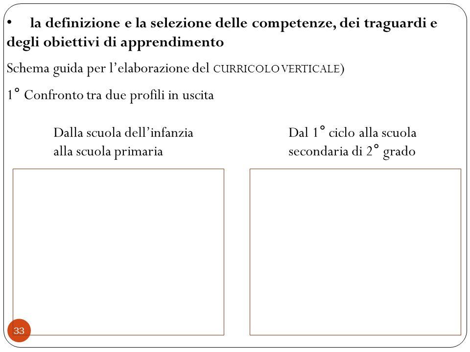 33 la definizione e la selezione delle competenze, dei traguardi e degli obiettivi di apprendimento Schema guida per lelaborazione del CURRICOLO VERTI