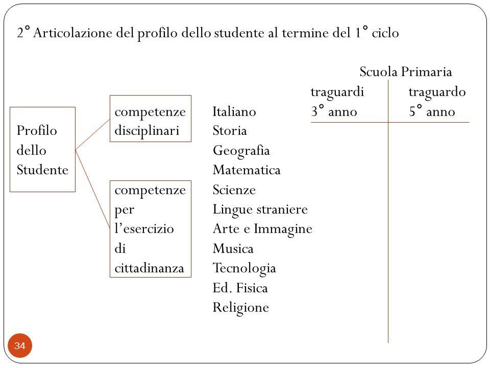 34 2° Articolazione del profilo dello studente al termine del 1° ciclo Scuola Primaria traguarditraguardo competenzeItaliano3° anno5° anno Profilo dis