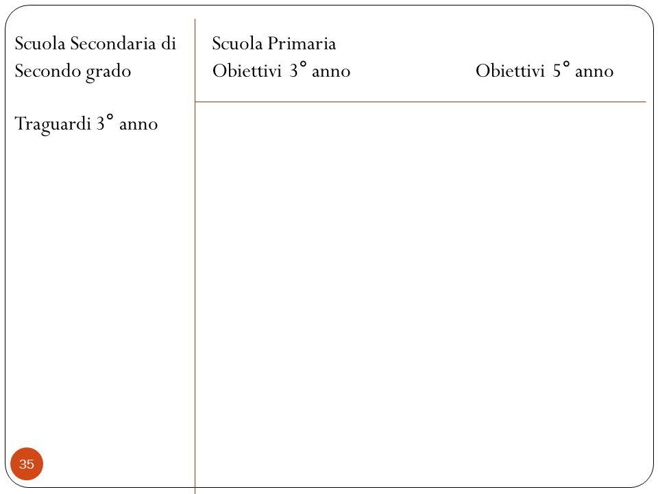 35 Scuola Secondaria diScuola Primaria Secondo gradoObiettivi 3° annoObiettivi 5° anno Traguardi 3° anno