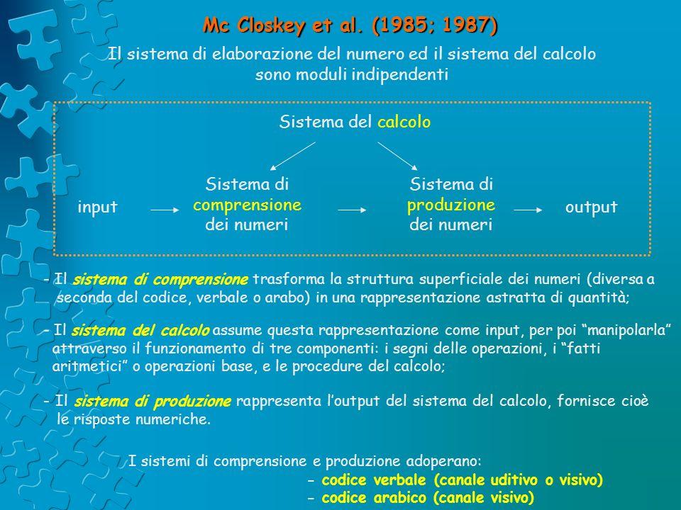 Mc Closkey et al. (1985; 1987) Il sistema di elaborazione del numero ed il sistema del calcolo sono moduli indipendenti Sistema del calcolo input Sist