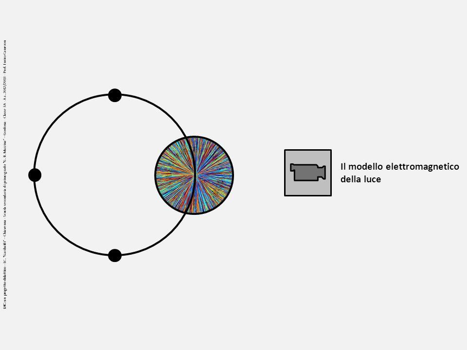 Il modello elettromagnetico della luce LHC: un progetto didattico - I.C. Garibaldi – Chiavenna - Scuola secondaria di primo grado G. B. Mazzina – Gord