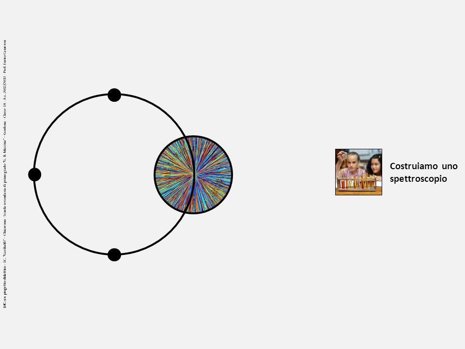 Spettroscopia: CD Diffrazione Dal sito dellassociazione scientifica astronomica Nuova Pegasus File http://www.nuovapegasus.it/documenti/corso_agg/CostruzioneSpettroscopio.ppt