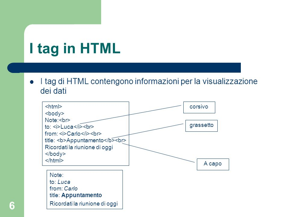 6 I tag in HTML I tag di HTML contengono informazioni per la visualizzazione dei dati Note: to: Luca from: Carlo title: Appuntamento Ricordati la riun