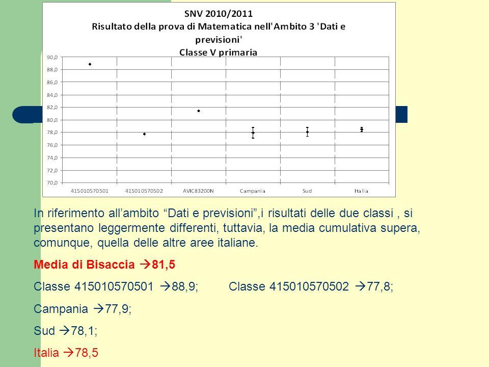 In riferimento allambito Dati e previsioni,i risultati delle due classi, si presentano leggermente differenti, tuttavia, la media cumulativa supera, c