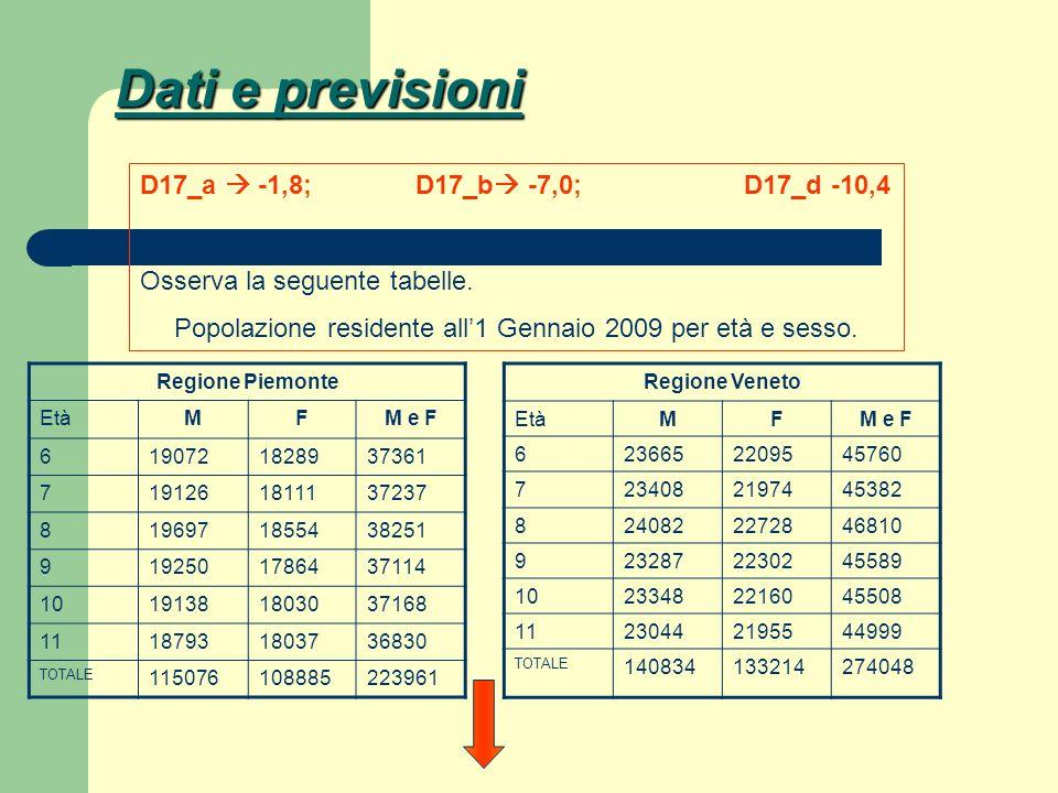 Dati e previsioni Regione Piemonte EtàMFM e F 6190721828937361 7191261811137237 8196971855438251 9192501786437114 10191381803037168 11187931803736830
