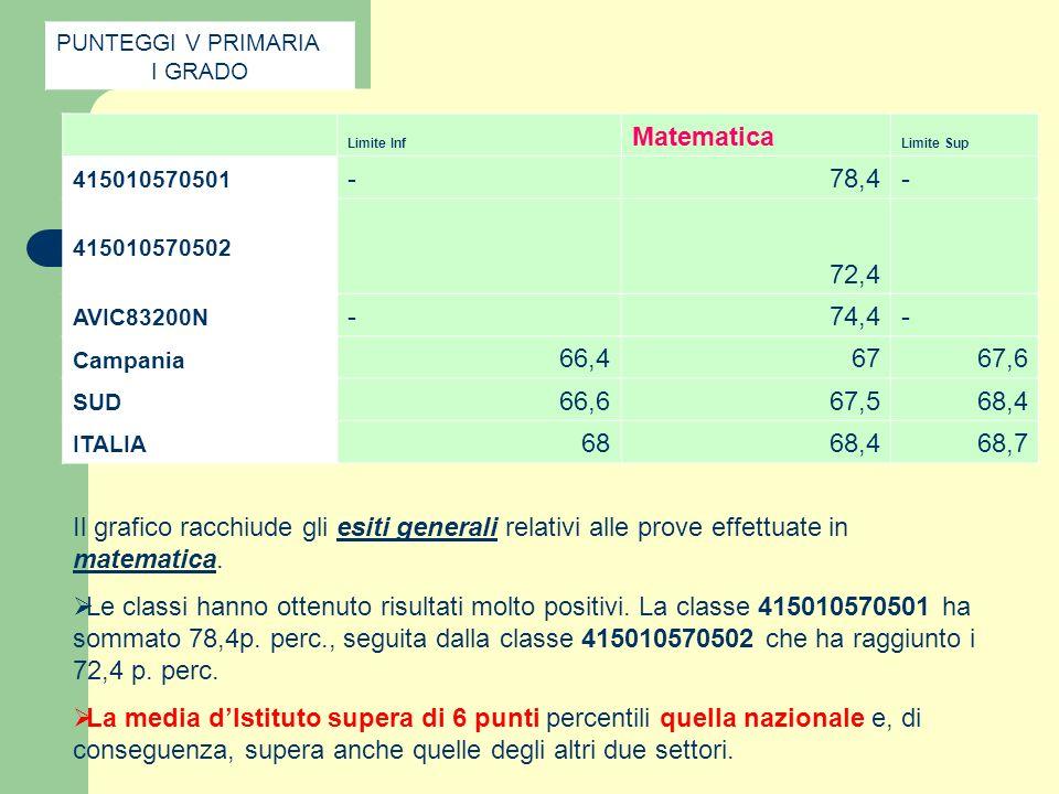Limite Inf Matematica Limite Sup 415010570501 -78,4- 415010570502 72,4 AVIC83200N -74,4- Campania 66,46767,6 SUD 66,667,568,4 ITALIA 6868,468,7 PUNTEG