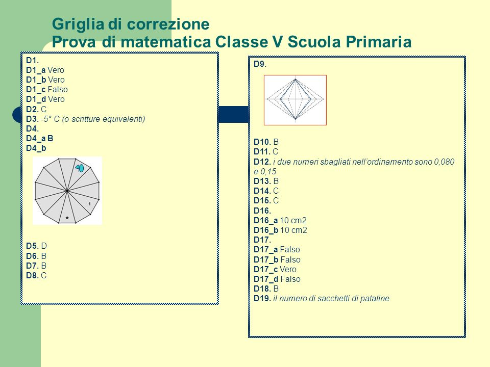Griglia di correzione Prova di matematica Classe V Scuola Primaria D1. D1_a Vero D1_b Vero D1_c Falso D1_d Vero D2. C D3. -5° C (o scritture equivalen