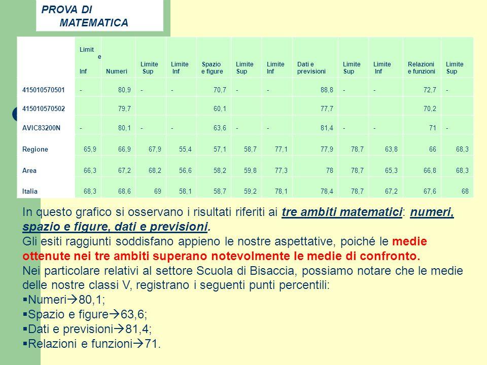 Limit e InfNumeri Limite Sup Limite Inf Spazio e figure Limite Sup Limite Inf Dati e previsioni Limite Sup Limite Inf Relazioni e funzioni Limite Sup