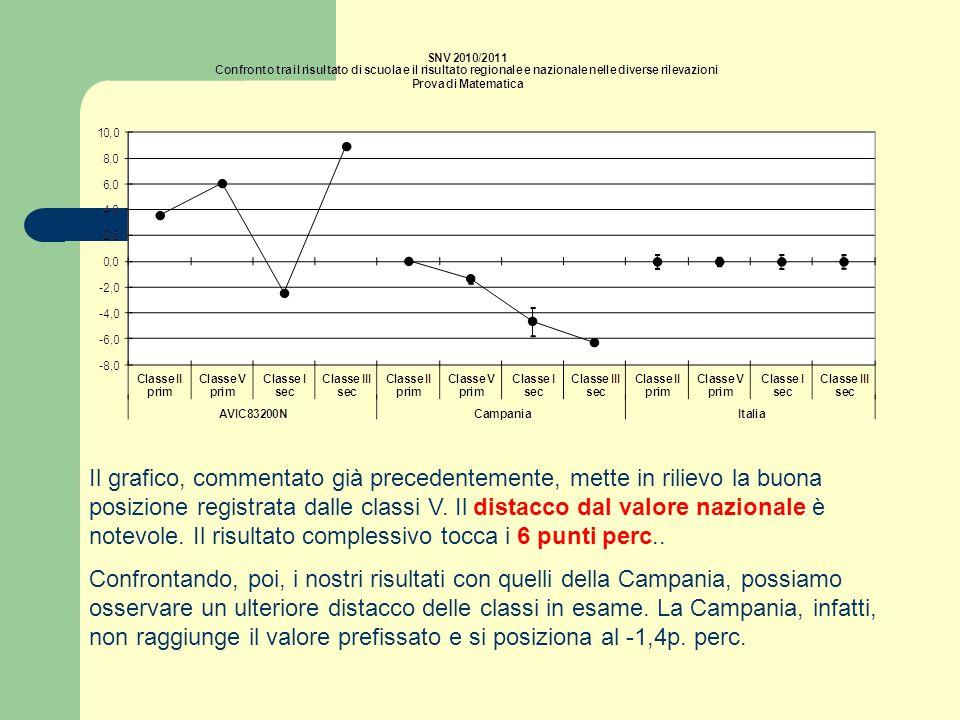 Il grafico, commentato già precedentemente, mette in rilievo la buona posizione registrata dalle classi V. Il distacco dal valore nazionale è notevole
