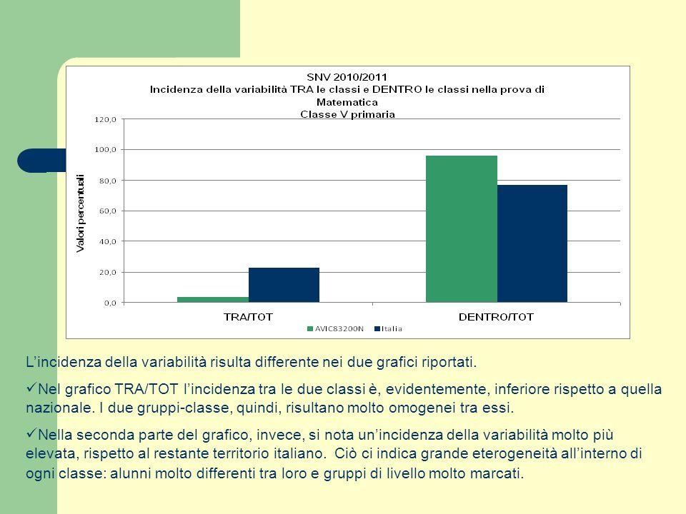 Lincidenza della variabilità risulta differente nei due grafici riportati. Nel grafico TRA/TOT lincidenza tra le due classi è, evidentemente, inferior