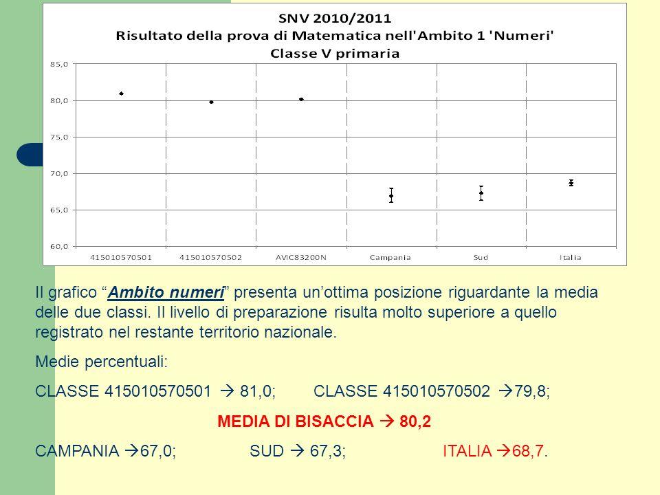 Il grafico Ambito numeri presenta unottima posizione riguardante la media delle due classi. Il livello di preparazione risulta molto superiore a quell