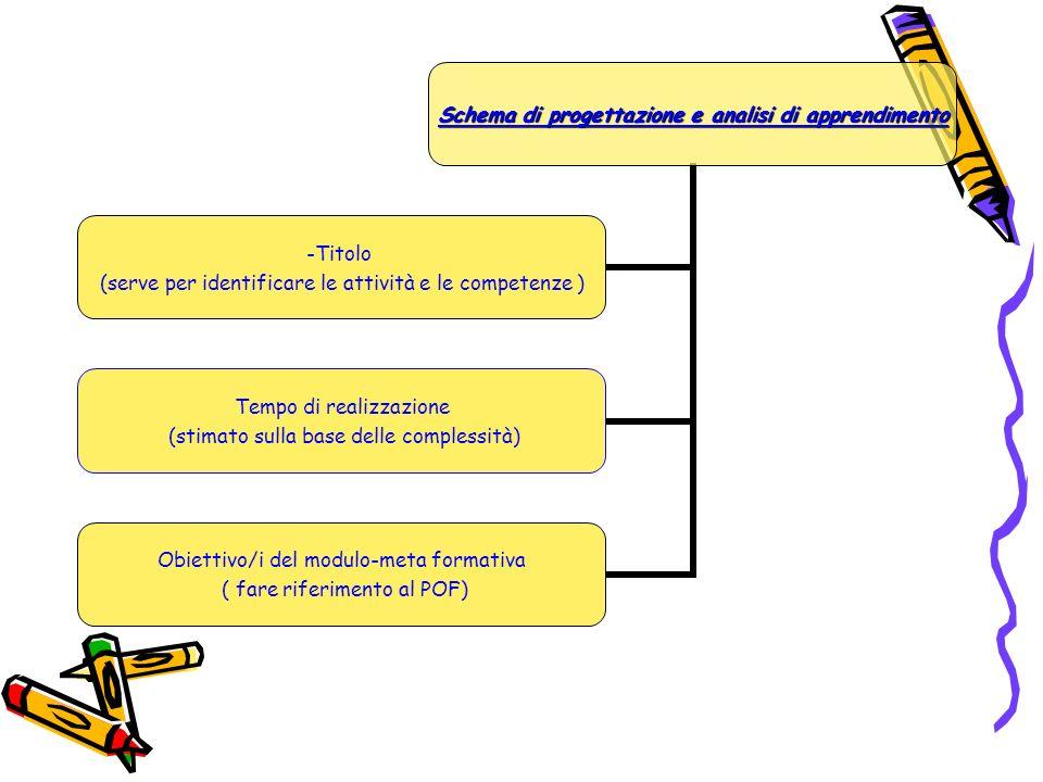 INFINE, si sviluppa secondo una struttura a progetto che prevede : -titolo -tempi -obiettivi -metodologie -esiti previsti -criteri di valutazione