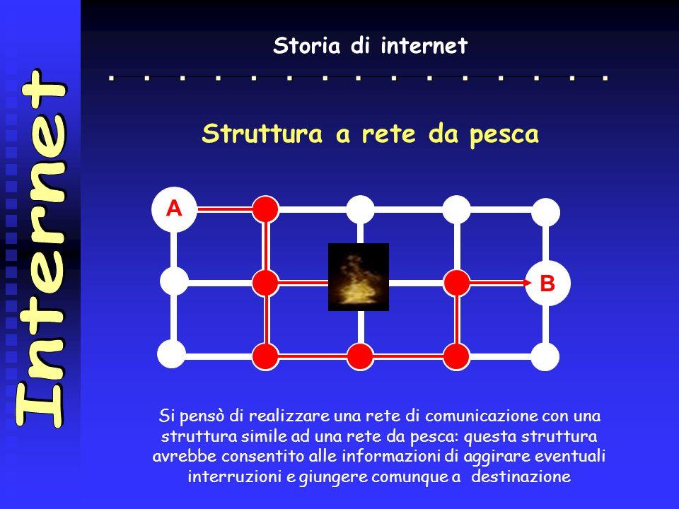 Storia di internet A B I sistemi di comunicazione esistenti a quel tempo avevano una struttura a catena. La comunicazione tra due utenti dipendeva da