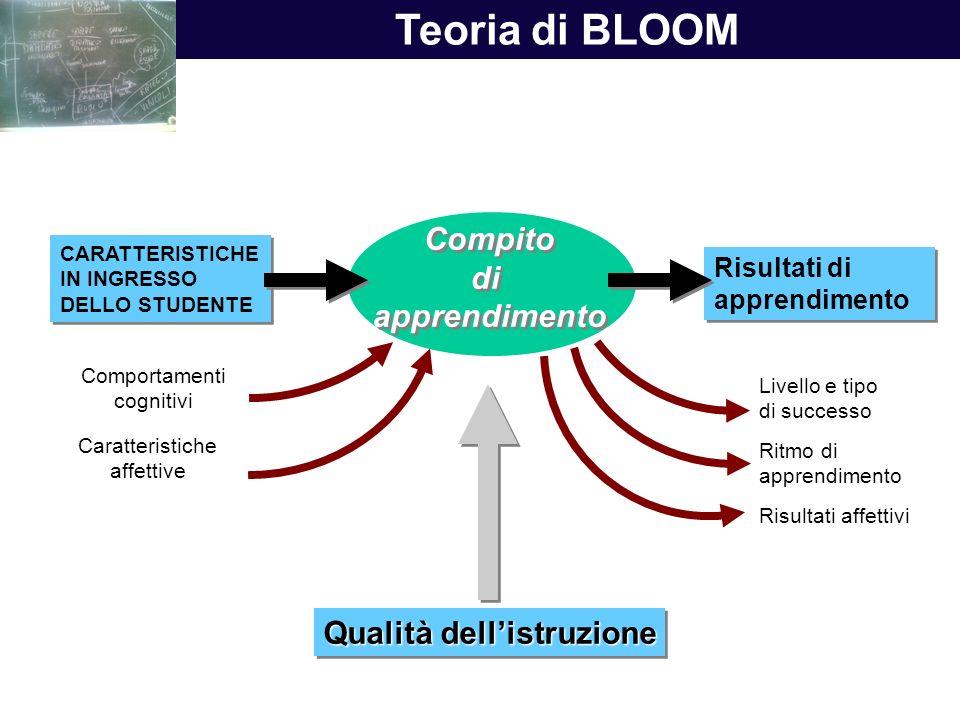 Compito di apprendimento Compito di apprendimento Teoria di BLOOM Risultati di apprendimento Risultati di apprendimento CARATTERISTICHE IN INGRESSO DE