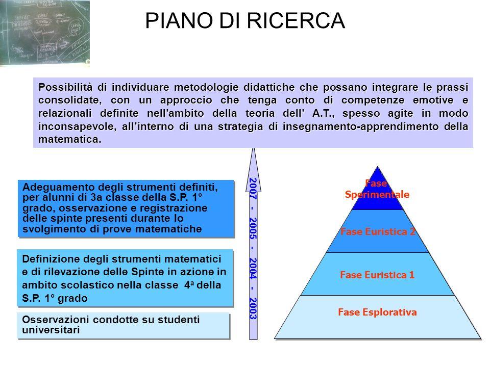PIANO DI RICERCA Fase Sperimentale Fase Euristica 2 Fase Euristica 1 Fase Esplorativa Osservazioni condotte su studenti universitari Definizione degli