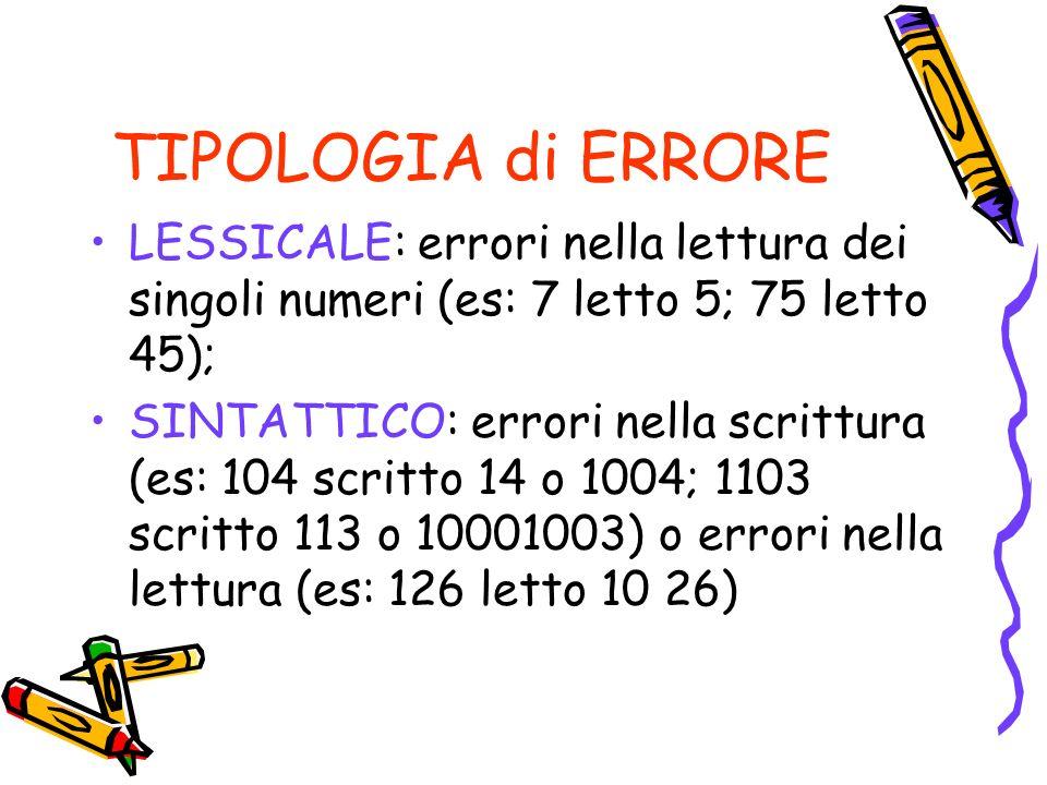TIPOLOGIA di ERRORE LESSICALE: errori nella lettura dei singoli numeri (es: 7 letto 5; 75 letto 45); SINTATTICO: errori nella scrittura (es: 104 scritto 14 o 1004; 1103 scritto 113 o 10001003) o errori nella lettura (es: 126 letto 10 26)