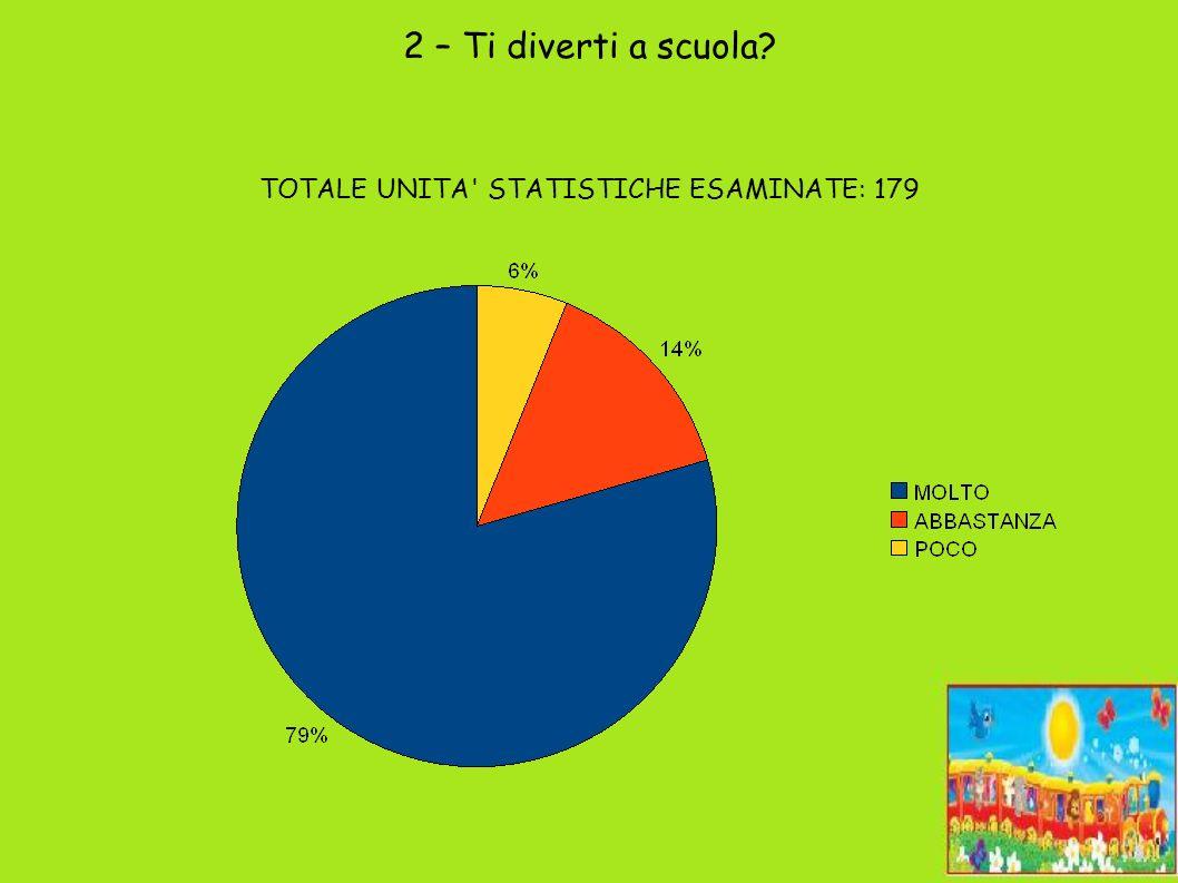 3 – Sei felice a scuola? TOTALE UNITA STATISTICHE ESAMINATE: 179