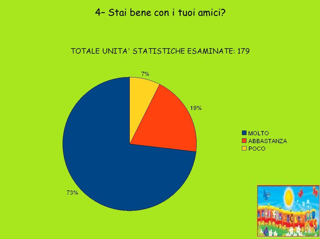 5 – A scuola impari? TOTALE UNITA STATISTICHE ESAMINATE: 179