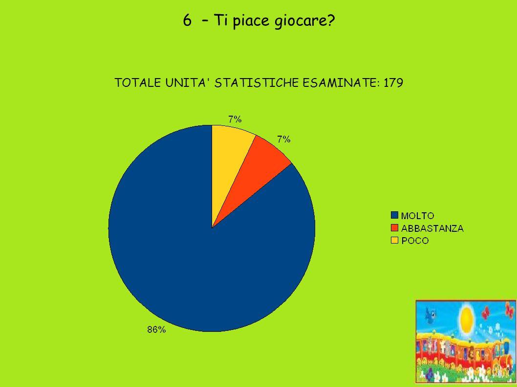7 – La tua aula è: TOTALE UNITA STATISTICHE ESAMINATE: 179