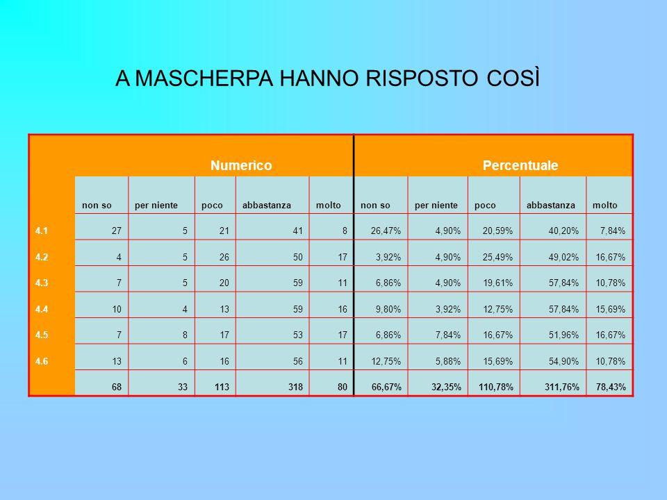 A MASCHERPA HANNO RISPOSTO COSÌ Numerico Percentuale non soper nientepocoabbastanzamoltonon soper nientepocoabbastanzamolto 4.12752141826,47%4,90%20,59%40,20%7,84% 4.2452650173,92%4,90%25,49%49,02%16,67% 4.3752059116,86%4,90%19,61%57,84%10,78% 4.41041359169,80%3,92%12,75%57,84%15,69% 4.5781753176,86%7,84%16,67%51,96%16,67% 4.613616561112,75%5,88%15,69%54,90%10,78% 68331133188066,67%32,35%110,78%311,76%78,43%