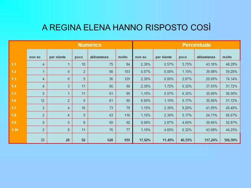 A REGINA ELENA HANNO RISPOSTO COSÌ Numerico Percentuale non soper nientepocoabbastanzamoltonon soper nientepocoabbastanzamolto 1.1411075842,30%0,57%5,75%43,10%48,28% 1.2102681030,57%0,00%1,15%39,08%59,20% 1.3405361292,30%0,00%2,87%20,69%74,14% 1.4431166902,30%1,72%6,32%37,93%51,72% 1.5211161991,15%0,57%6,32%35,06%56,90% 1.6122961906,90%1,15%5,17%35,06%51,72% 1.7241673791,15%2,30%9,20%41,95%45,40% 1.8249431161,15%2,30%5,17%24,71%66,67% 1.905869920,00%2,87%4,60%39,66%52,87% 1.10281176771,15%4,60%6,32%43,68%44,25% 33289262895917,82%11,49%46,55%317,24%506,90%