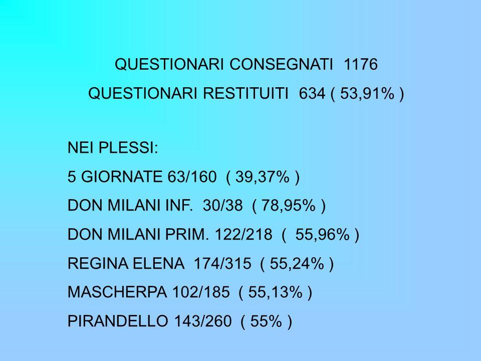 QUESTIONARI CONSEGNATI 1176 QUESTIONARI RESTITUITI 634 ( 53,91% ) NEI PLESSI: 5 GIORNATE 63/160 ( 39,37% ) DON MILANI INF.