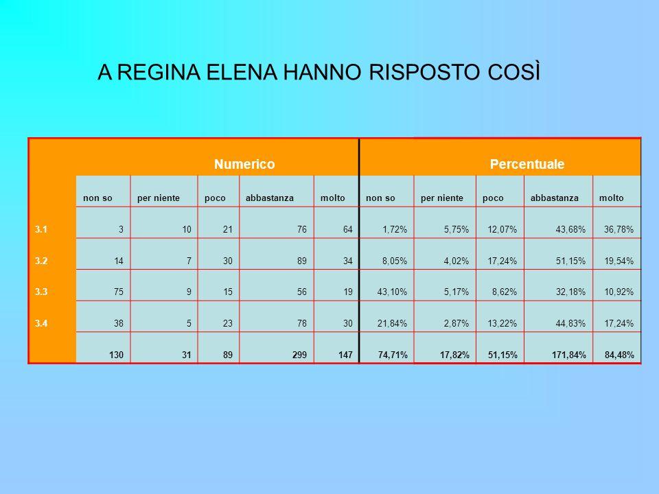 A REGINA ELENA HANNO RISPOSTO COSÌ Numerico Percentuale non soper nientepocoabbastanzamoltonon soper nientepocoabbastanzamolto 3.13102176641,72%5,75%12,07%43,68%36,78% 3.21473089348,05%4,02%17,24%51,15%19,54% 3.375915561943,10%5,17%8,62%32,18%10,92% 3.438523783021,84%2,87%13,22%44,83%17,24% 130318929914774,71%17,82%51,15%171,84%84,48%