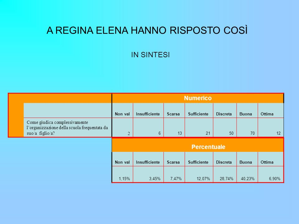 A REGINA ELENA HANNO RISPOSTO COSÌ IN SINTESI Numerico Non valInsufficienteScarsaSufficienteDiscretaBuonaOttima Come giudica complessivamente lorganizzazione della scuola frequentata da suo/a figlio/a?2 61321507012 Percentuale Non valInsufficienteScarsaSufficienteDiscretaBuonaOttima 1,15%3,45%7,47%12,07%28,74%40,23%6,90%