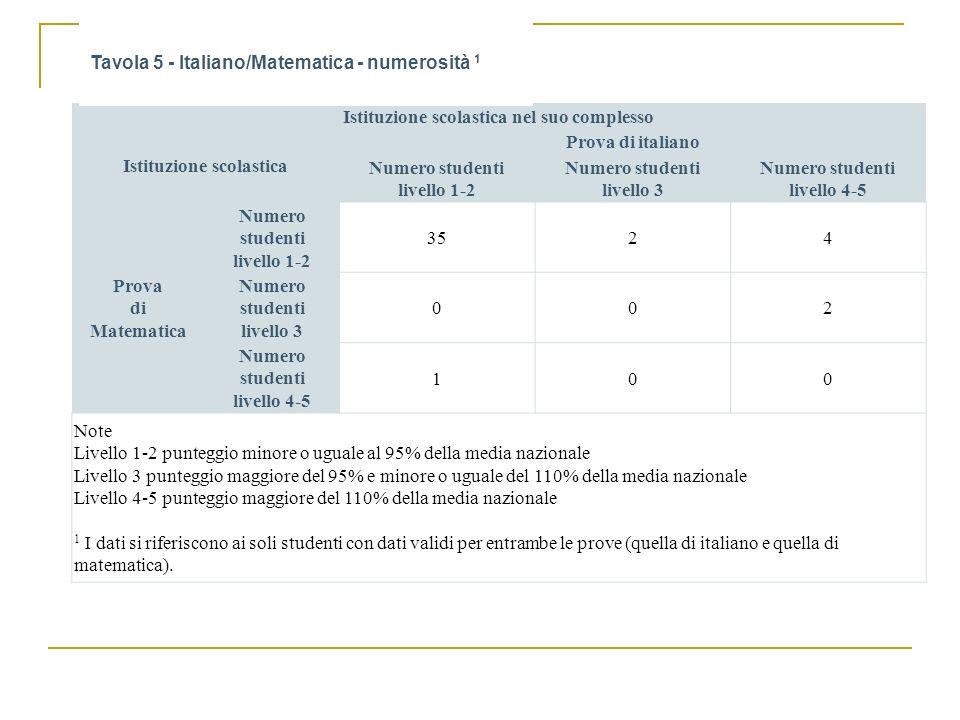 Istituzione scolastica nel suo complesso Istituzione scolastica Prova di italiano Numero studenti livello 1-2 Numero studenti livello 3 Numero student