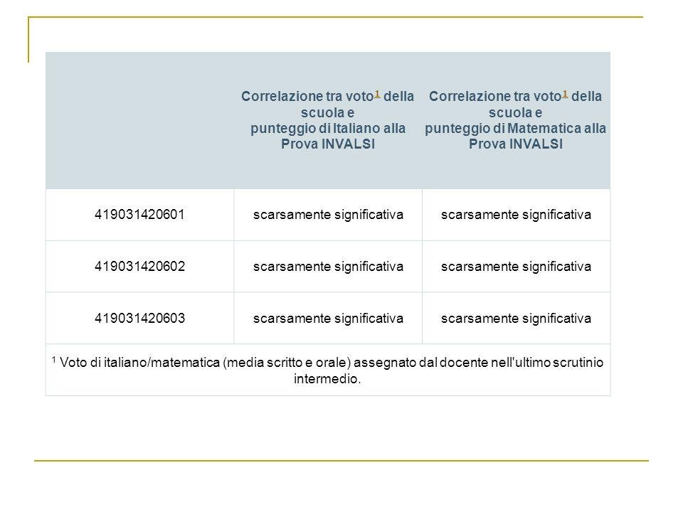 Correlazione tra voto 1 della scuola e punteggio di Italiano alla Prova INVALSI 1 Correlazione tra voto 1 della scuola e punteggio di Matematica alla