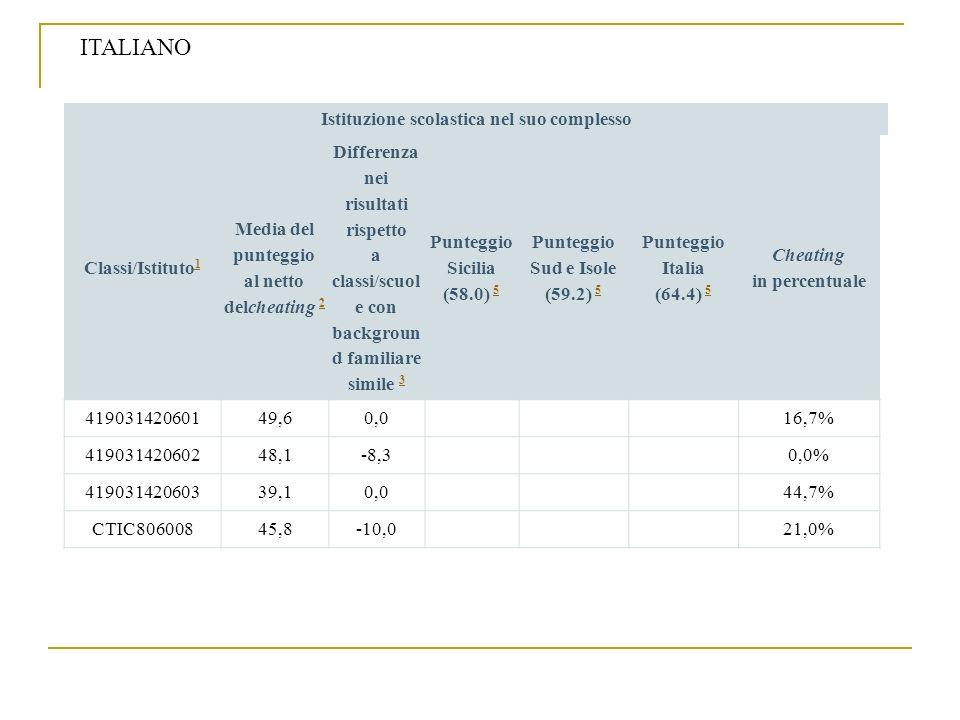 Istituzione scolastica nel suo complesso Classi/Istituto 1 1 Media del punteggio al netto delcheating 2 2 Differenza nei risultati rispetto a classi/s