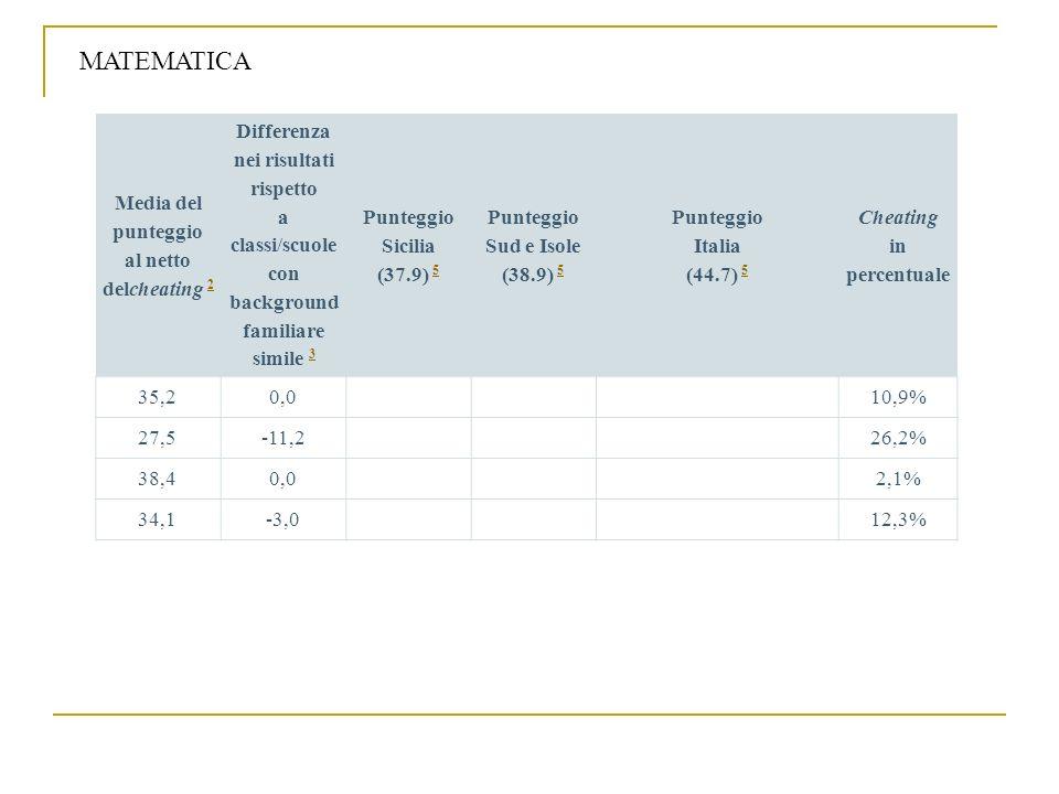 Media del punteggio al netto delcheating 2 2 Differenza nei risultati rispetto a classi/scuole con background familiare simile 3 3 Punteggio Sicilia (
