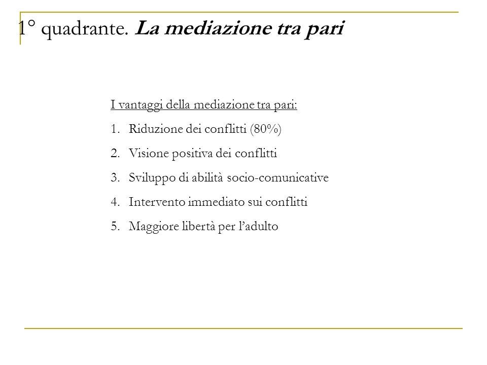 I vantaggi della mediazione tra pari: 1.Riduzione dei conflitti (80%) 2.Visione positiva dei conflitti 3.Sviluppo di abilità socio-comunicative 4.Inte