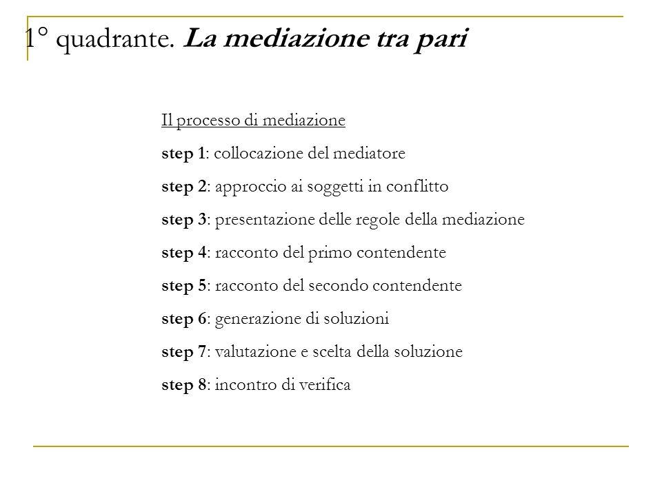 Il processo di mediazione step 1: collocazione del mediatore step 2: approccio ai soggetti in conflitto step 3: presentazione delle regole della media