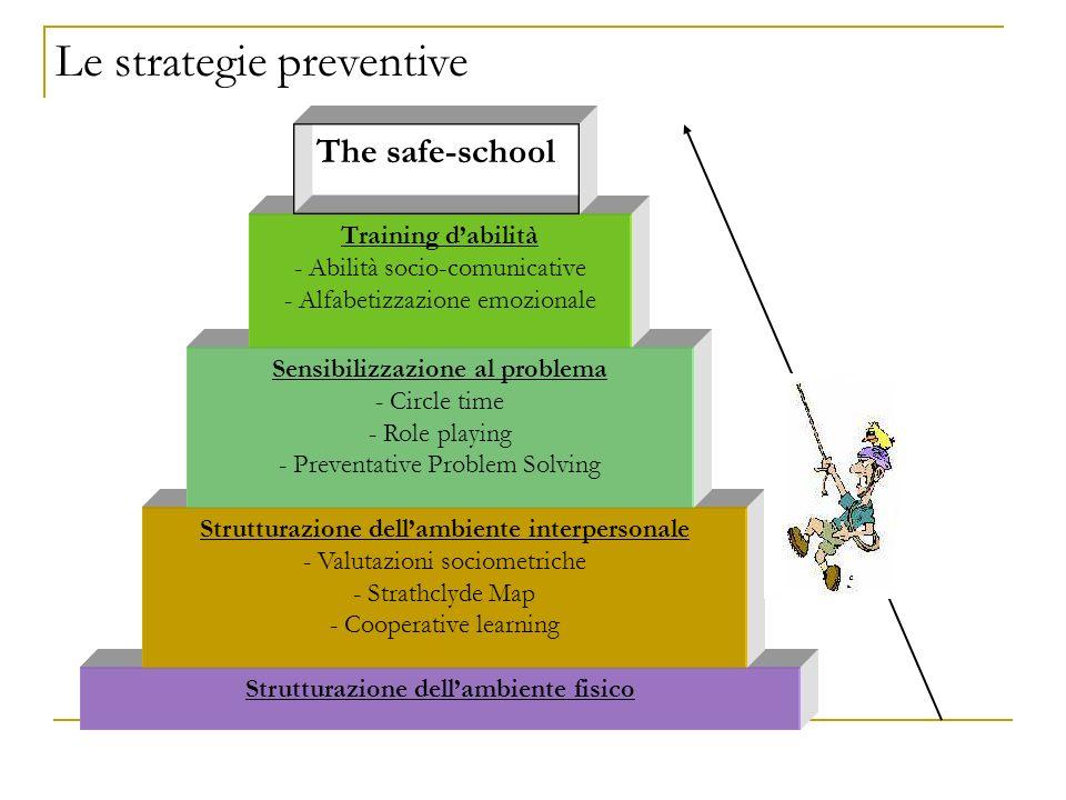 Strutturazione dellambiente fisico Strutturazione dellambiente interpersonale - Valutazioni sociometriche - Strathclyde Map - Cooperative learning Sen