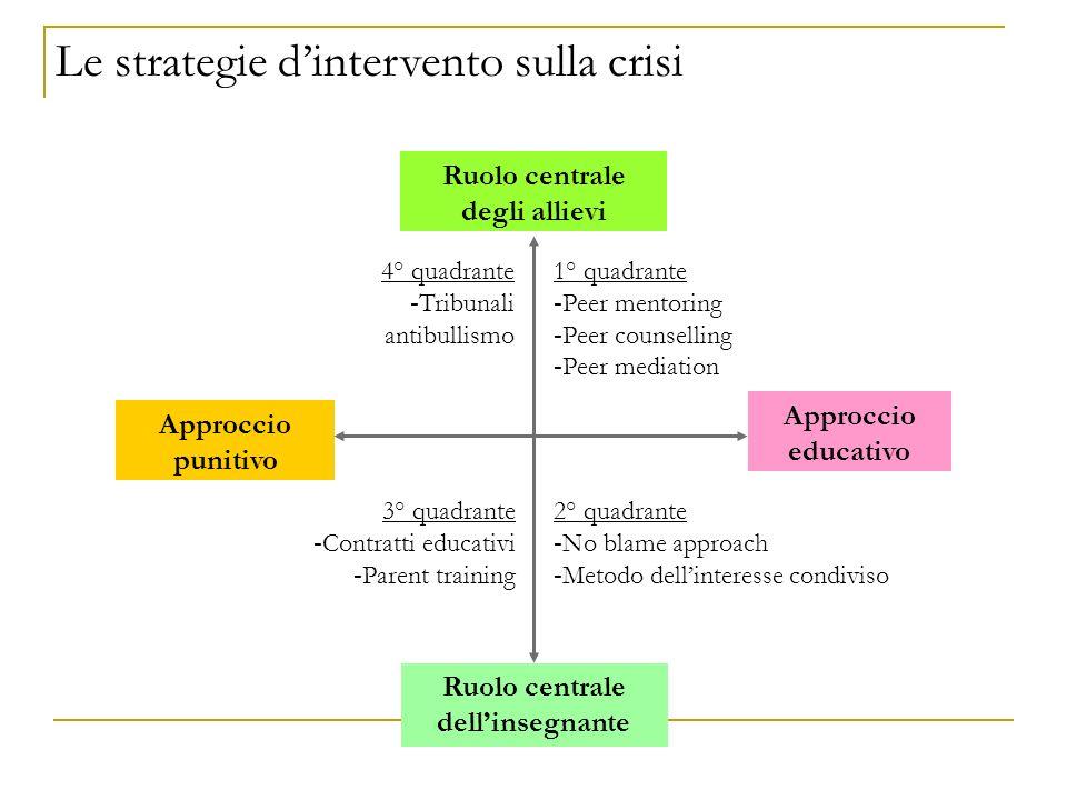 Ruolo centrale degli allievi Ruolo centrale dellinsegnante Approccio punitivo Approccio educativo 1° quadrante - Peer mentoring - Peer counselling - P