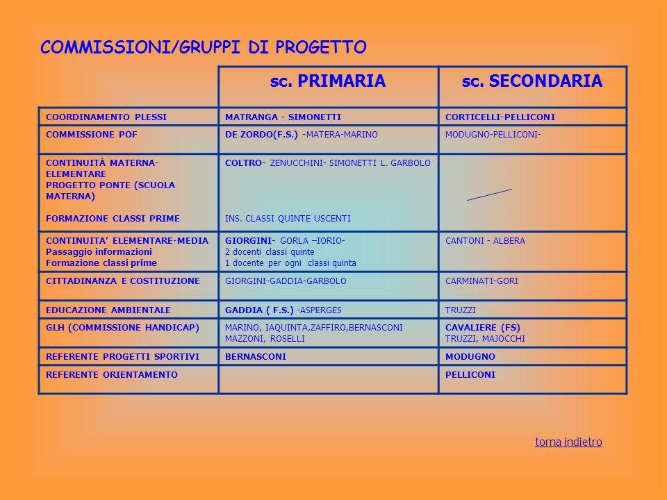 COMMISSIONI/GRUPPI DI PROGETTO sc. PRIMARIAsc. SECONDARIA COORDINAMENTO PLESSIMATRANGA - SIMONETTICORTICELLI-PELLICONI COMMISSIONE POFDE ZORDO(F.S.) -